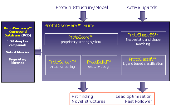 ProtoDiscovery Summary Diagram